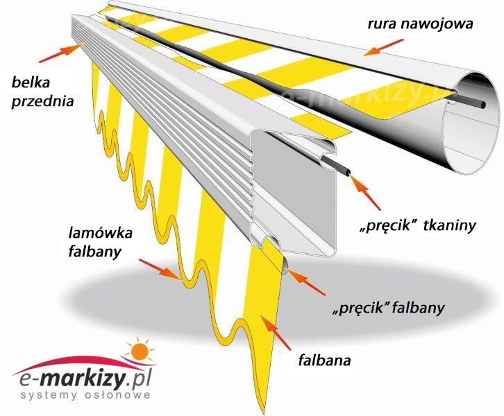markizy falbana opis dane rura nawojowa pręcik lamówka belka przednia