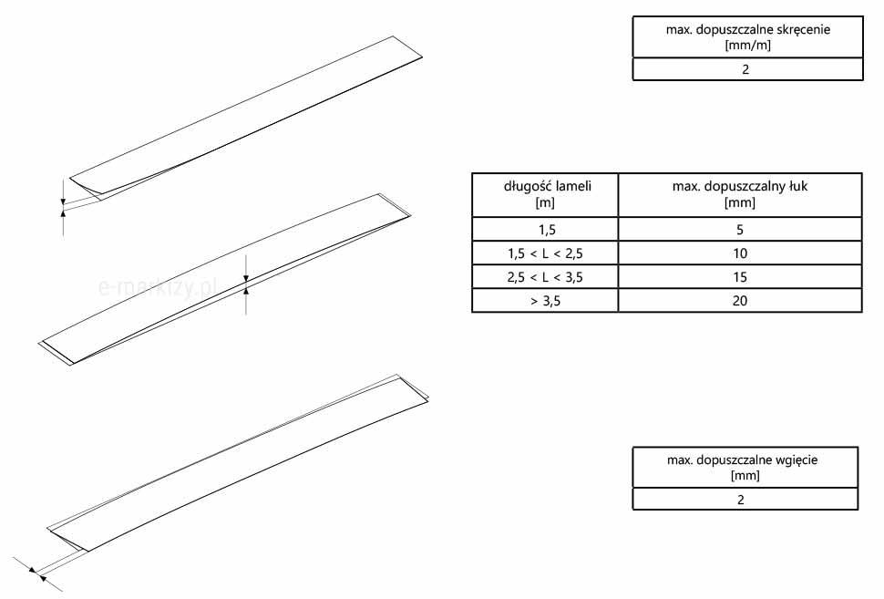 Żaluzja drewniana maksymalne skręcenie lameli, maksymalny dopuszczalny łuk lamela, maksymalne dopuszczalne wgięcie lamela