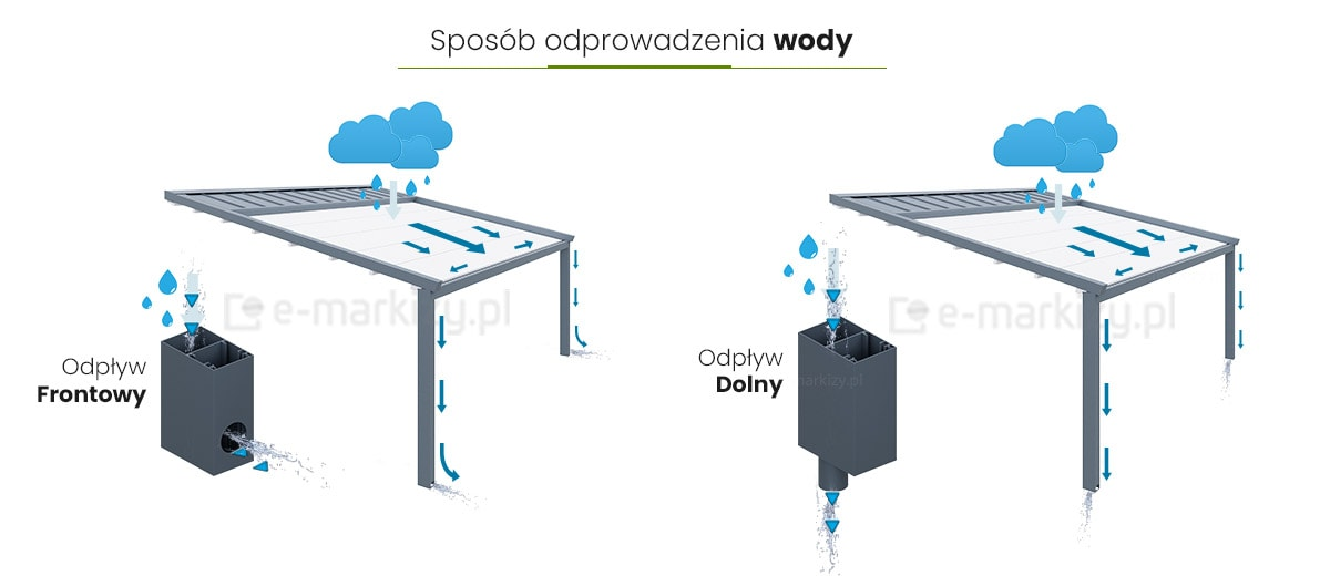 Pergola Moderno przyścienna odprowadzanie wody, rynna na deszczówkę