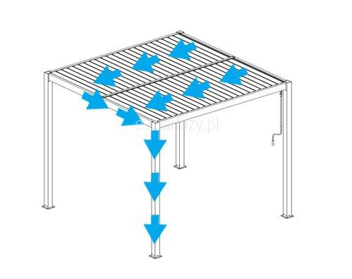Pergola Lamelowa odpływ wody, odprowadzanie wody z pergoli aluminiowej, regular
