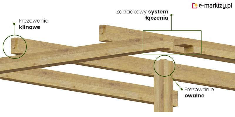 Pergola drewniana juko łączenie podpór, zakładkowy system łączenia, frezowanie owalne pergoli, frezowanie klinowe pergoli