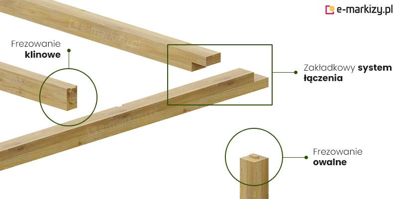 Pergola drewniana juko system łączenia, łączenie elementów pergoli drewnianej